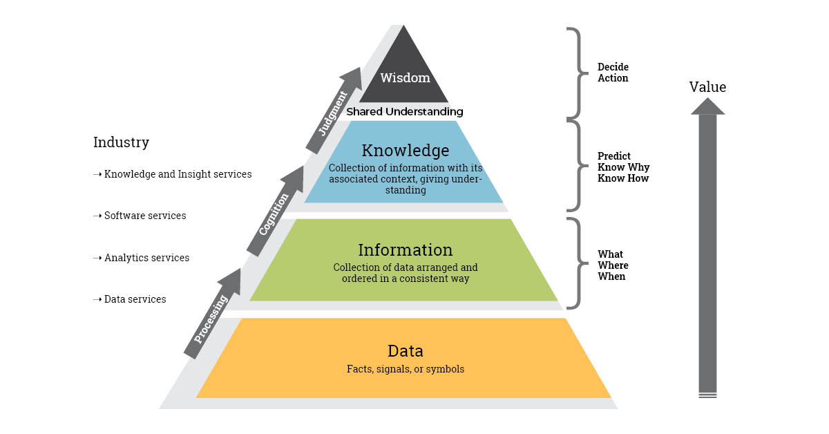 Knowledge Management Cognitive Pyramid